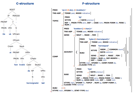 A syntactical analysis of a sentence contained in a treebank. Source: NorGramBank